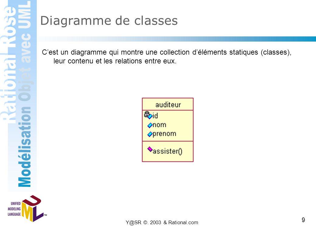 Diagramme de classes C'est un diagramme qui montre une collection d'éléments statiques (classes), leur contenu et les relations entre eux.