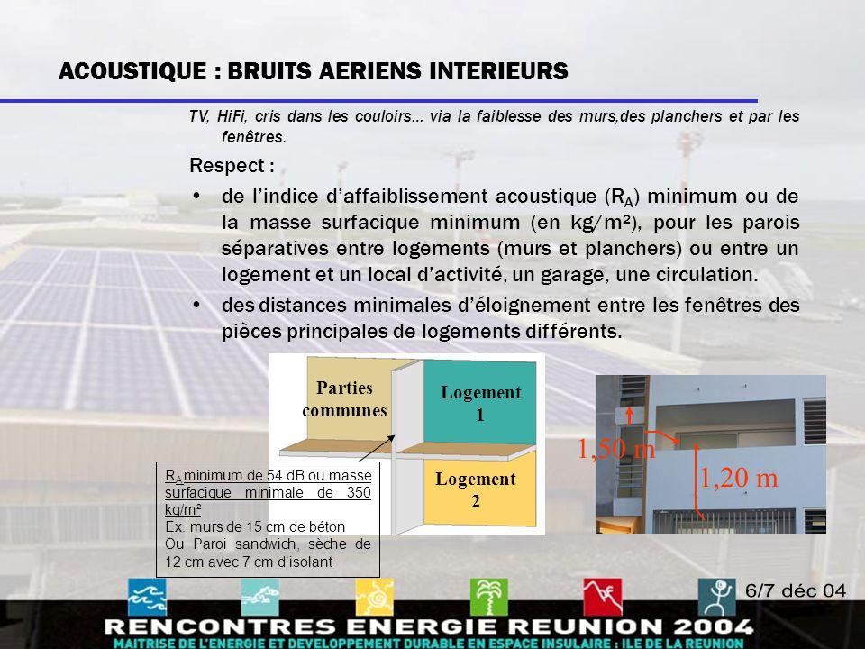 1,50 m 1,20 m ACOUSTIQUE : BRUITS AERIENS INTERIEURS Respect :