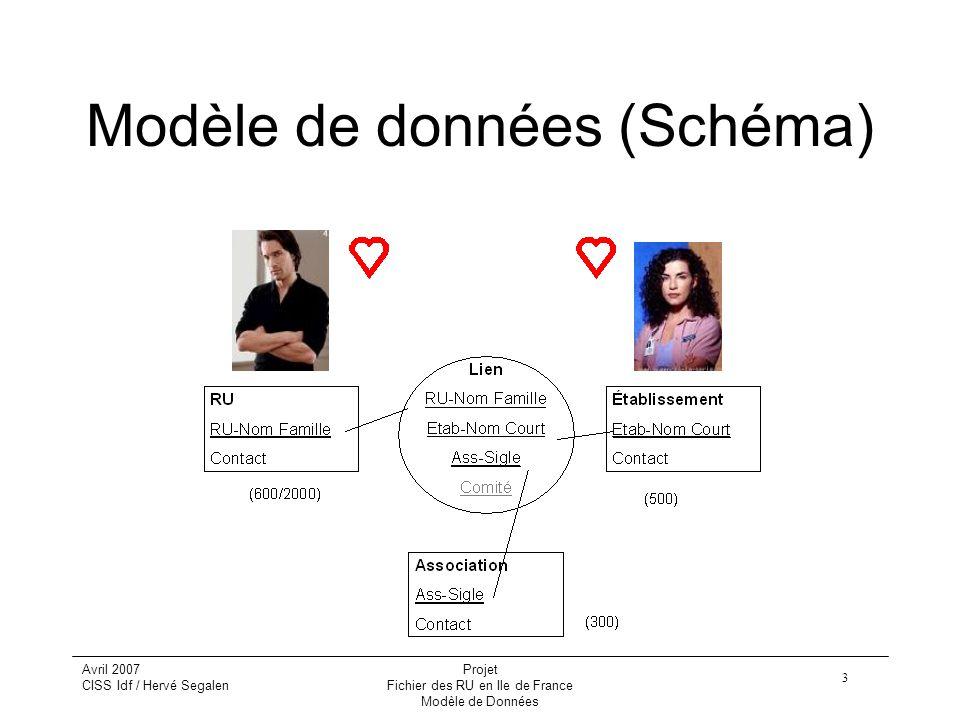 Modèle de données (Schéma)