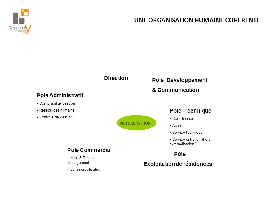 UNE ORGANISATION HUMAINE COHERENTE