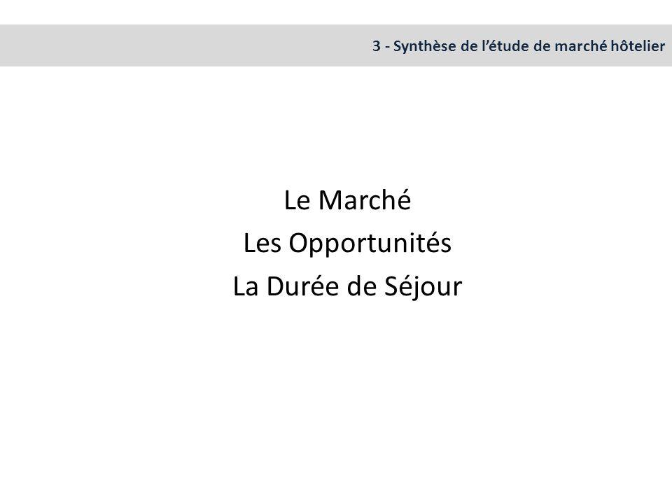 Le Marché Les Opportunités La Durée de Séjour