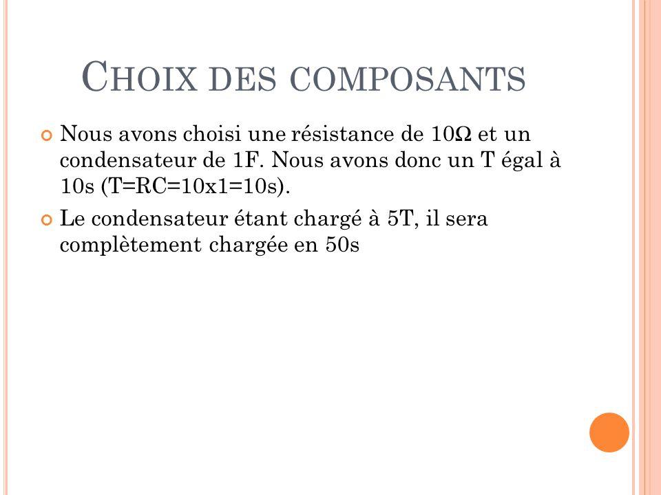 Choix des composants Nous avons choisi une résistance de 10Ω et un condensateur de 1F. Nous avons donc un Τ égal à 10s (Τ=RC=10x1=10s).