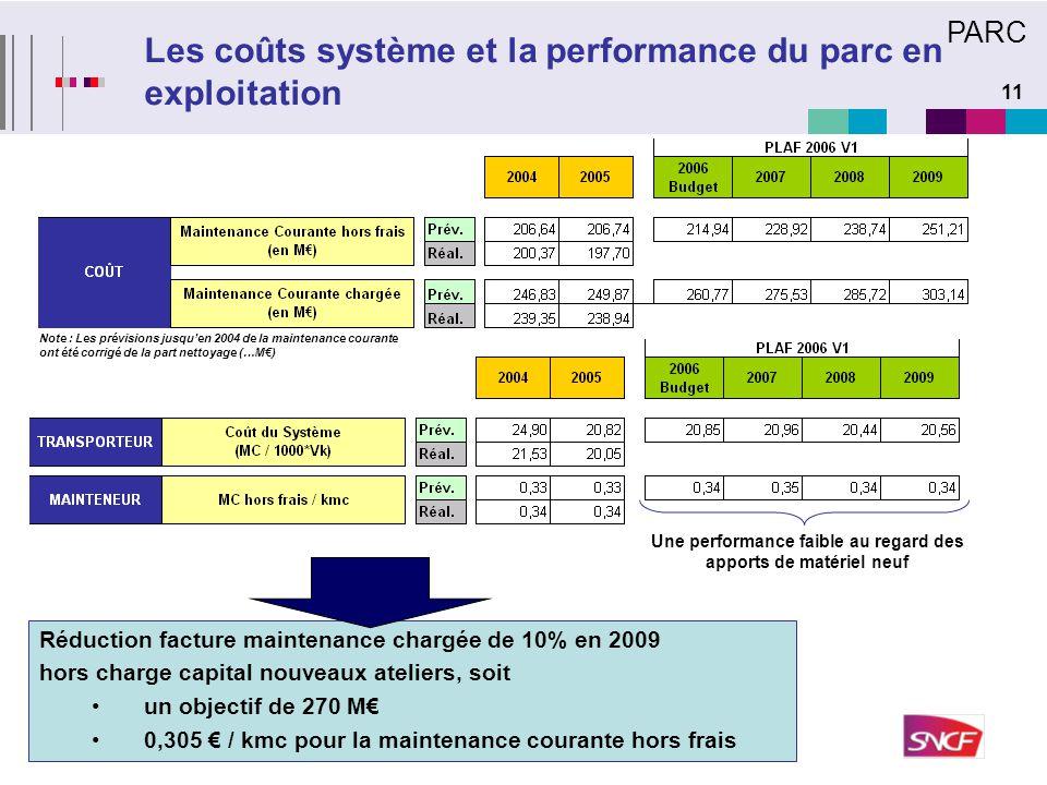 Les coûts système et la performance du parc en exploitation