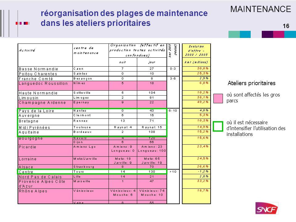 MAINTENANCE réorganisation des plages de maintenance dans les ateliers prioritaires. Ateliers prioritaires.