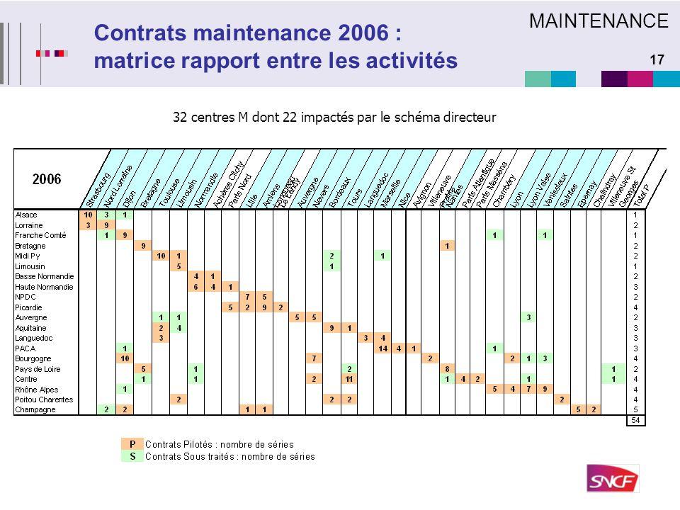 Contrats maintenance 2006 : matrice rapport entre les activités