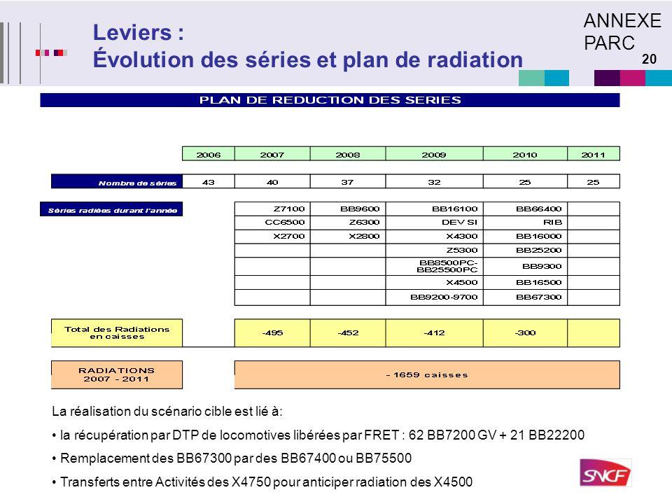 Leviers : Évolution des séries et plan de radiation