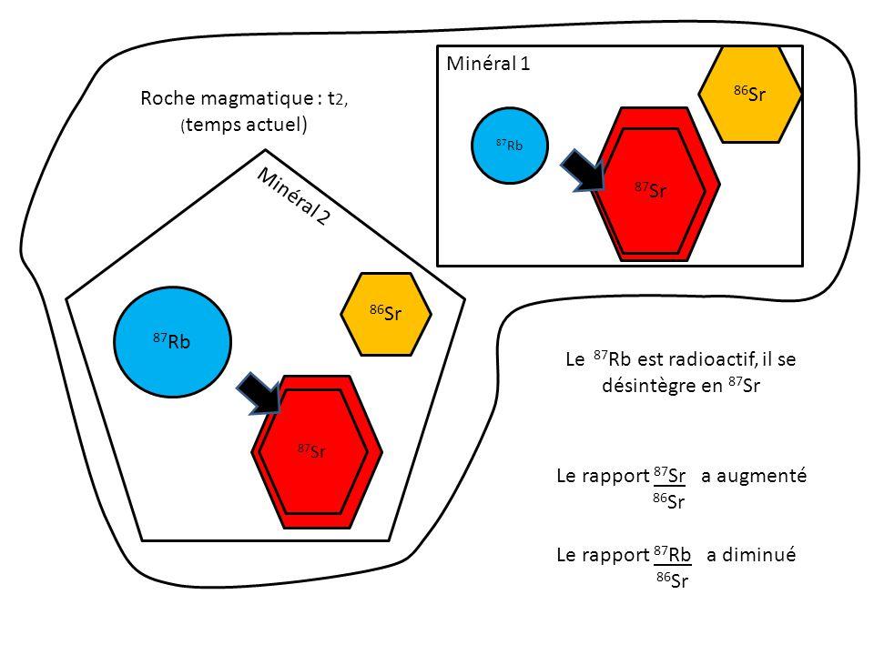 Roche magmatique : t2, (temps actuel)