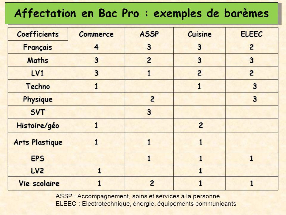 Affectation en Bac Pro : exemples de barèmes