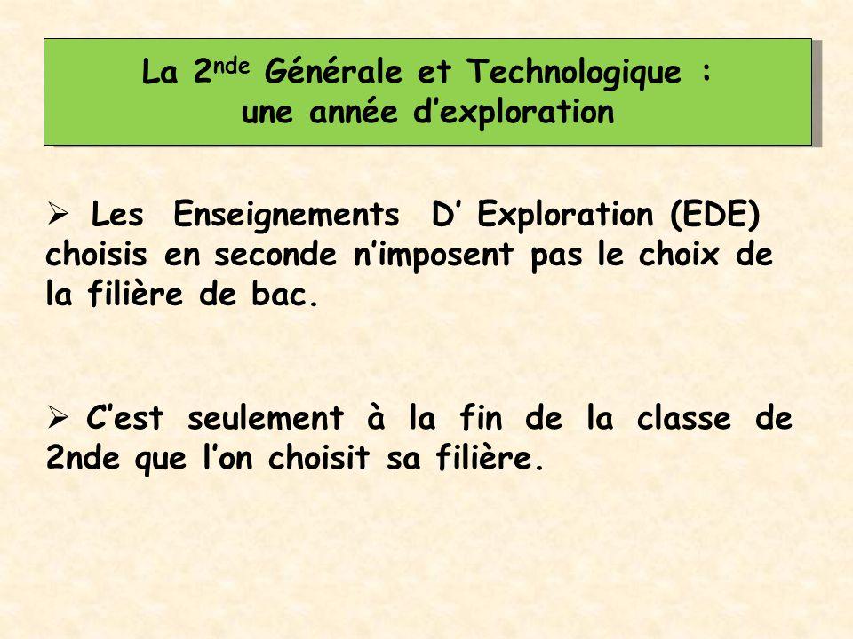 La 2nde Générale et Technologique : une année d'exploration