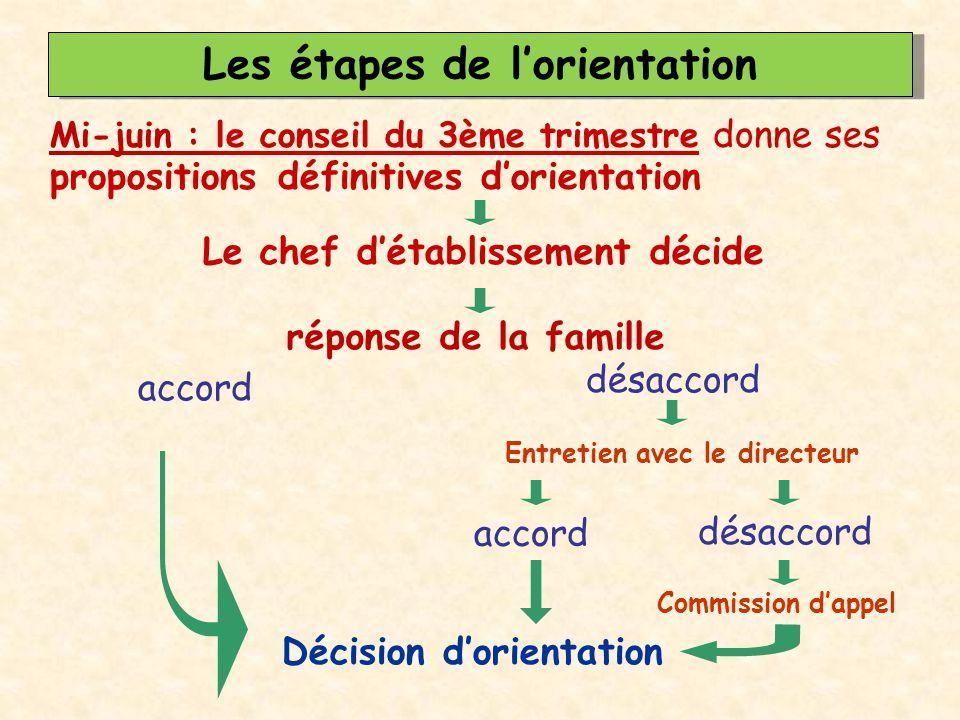 Les étapes de l'orientation