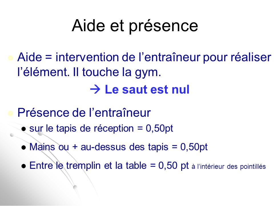 Aide et présence Aide = intervention de l'entraîneur pour réaliser l'élément. Il touche la gym.  Le saut est nul.