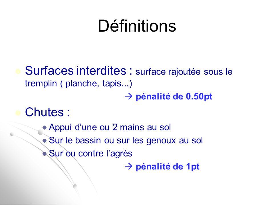Définitions Surfaces interdites : surface rajoutée sous le tremplin ( planche, tapis...)  pénalité de 0.50pt.