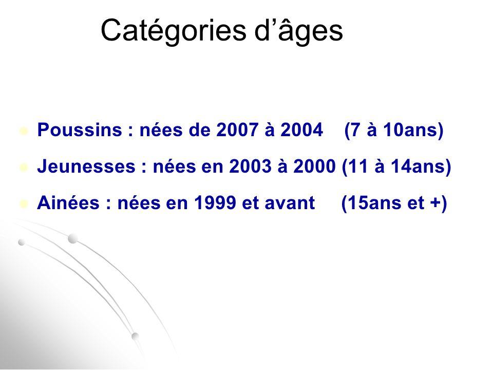 Catégories d'âges Poussins : nées de 2007 à 2004 (7 à 10ans)