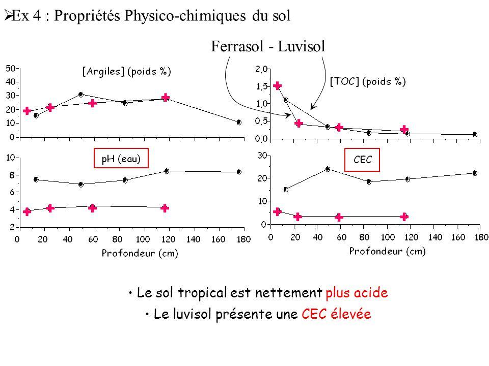 Ex 4 : Propriétés Physico-chimiques du sol
