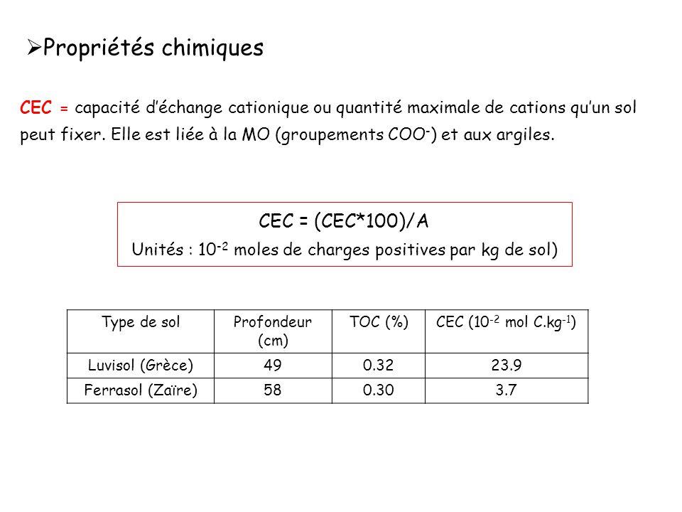 Unités : 10-2 moles de charges positives par kg de sol)