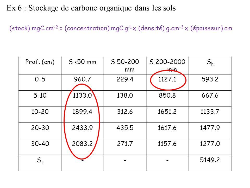 Ex 6 : Stockage de carbone organique dans les sols