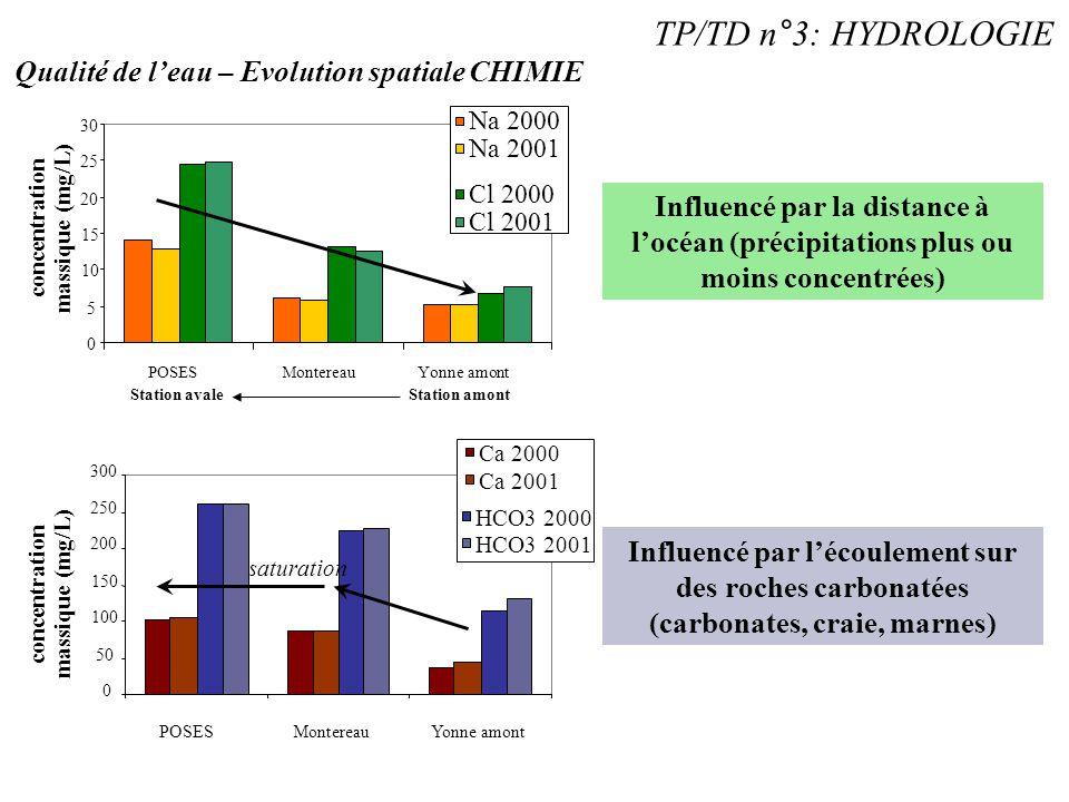 TP/TD n°3: HYDROLOGIE Qualité de l'eau – Evolution spatiale CHIMIE