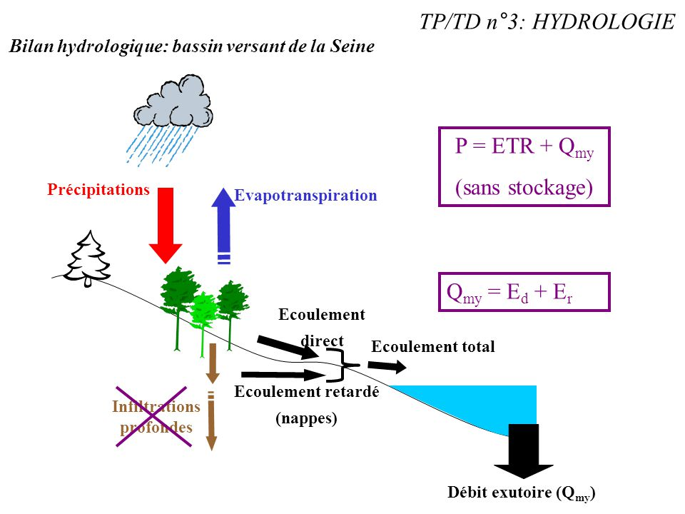 TP/TD n°3: HYDROLOGIE P = ETR + Qmy (sans stockage) Qmy = Ed + Er
