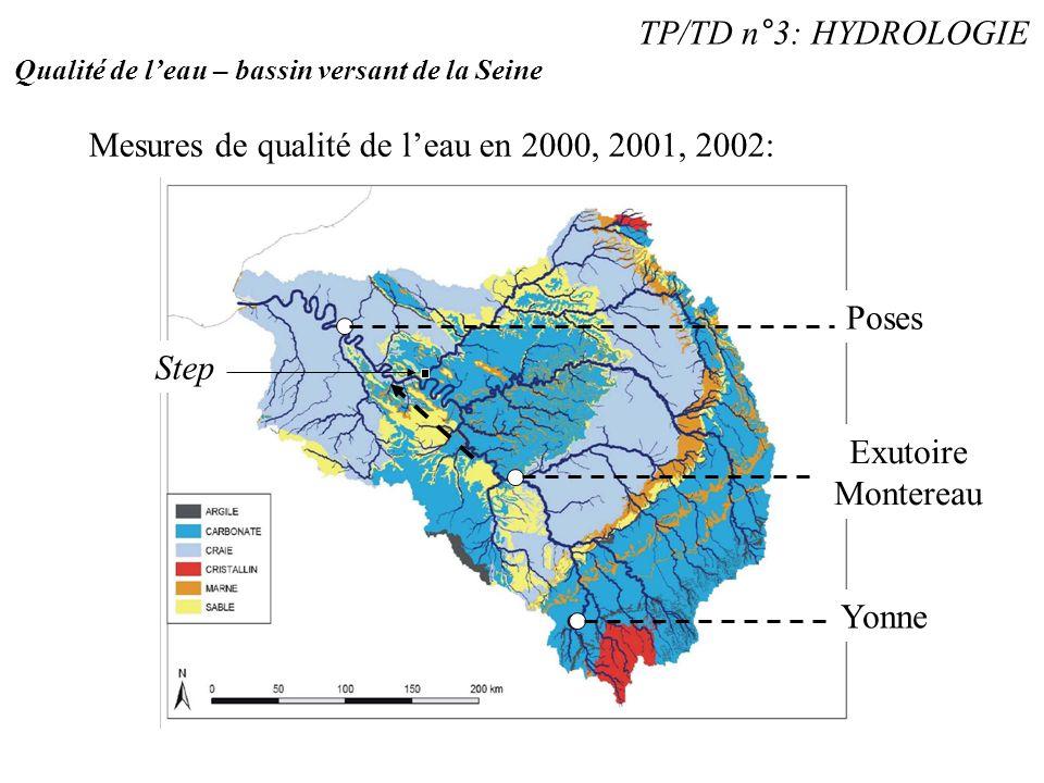 Mesures de qualité de l'eau en 2000, 2001, 2002: