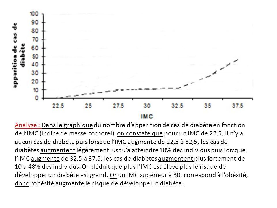 Analyse : Dans le graphique du nombre d'apparition de cas de diabète en fonction de l'IMC (indice de masse corporel), on constate que pour un IMC de 22,5, il n'y a aucun cas de diabète puis lorsque l'IMC augmente de 22,5 à 32,5, les cas de diabètes augmentent légèrement jusqu'à atteindre 10% des individus puis lorsque l'IMC augmente de 32,5 à 37,5, les cas de diabètes augmentent plus fortement de 10 à 48% des individus.