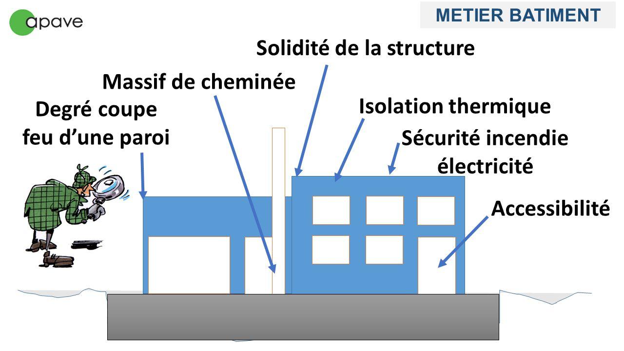 Solidité de la structure Degré coupe feu d'une paroi