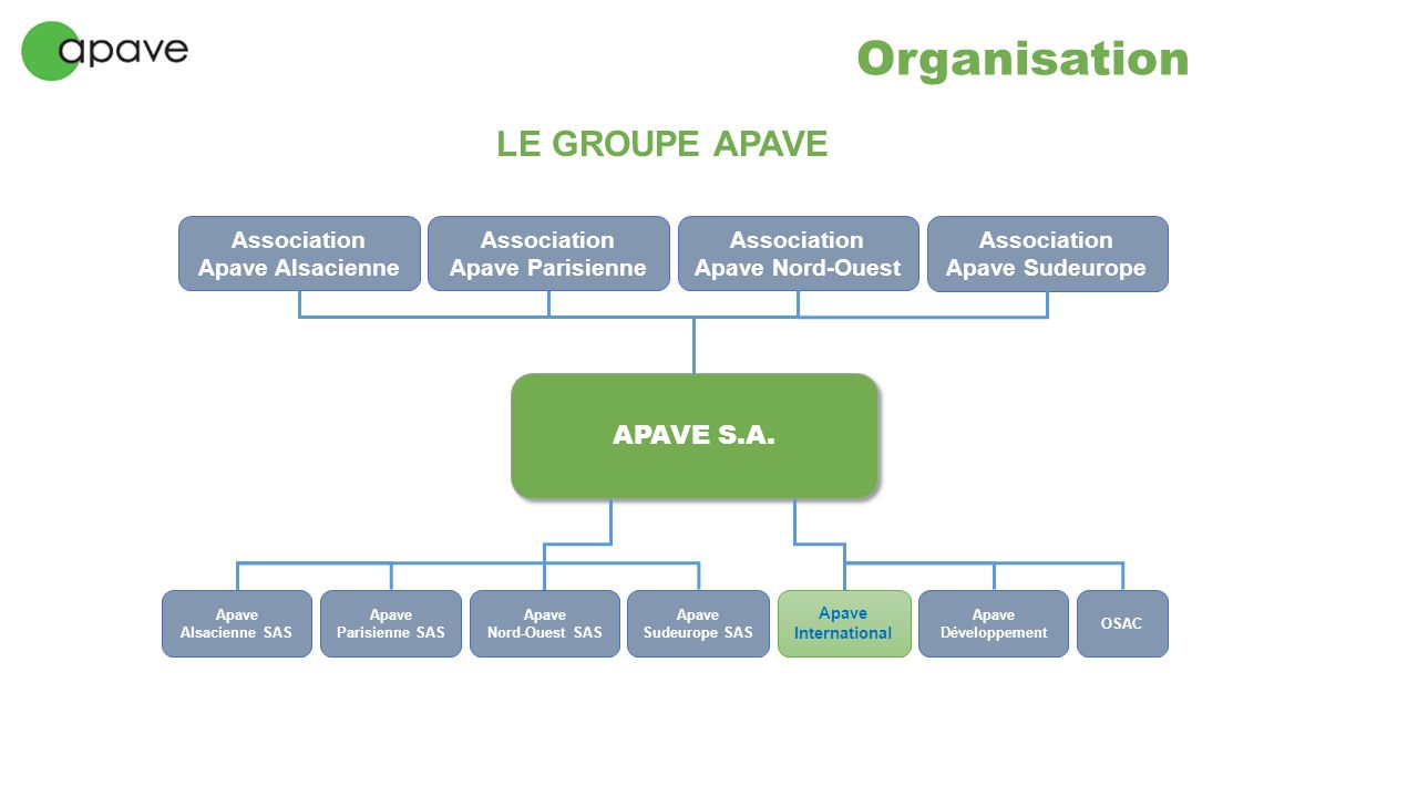 Organisation LE GROUPE APAVE APAVE S.A. Association Apave Alsacienne
