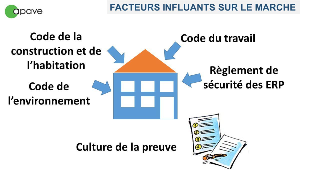 Code de la construction et de l'habitation Code du travail