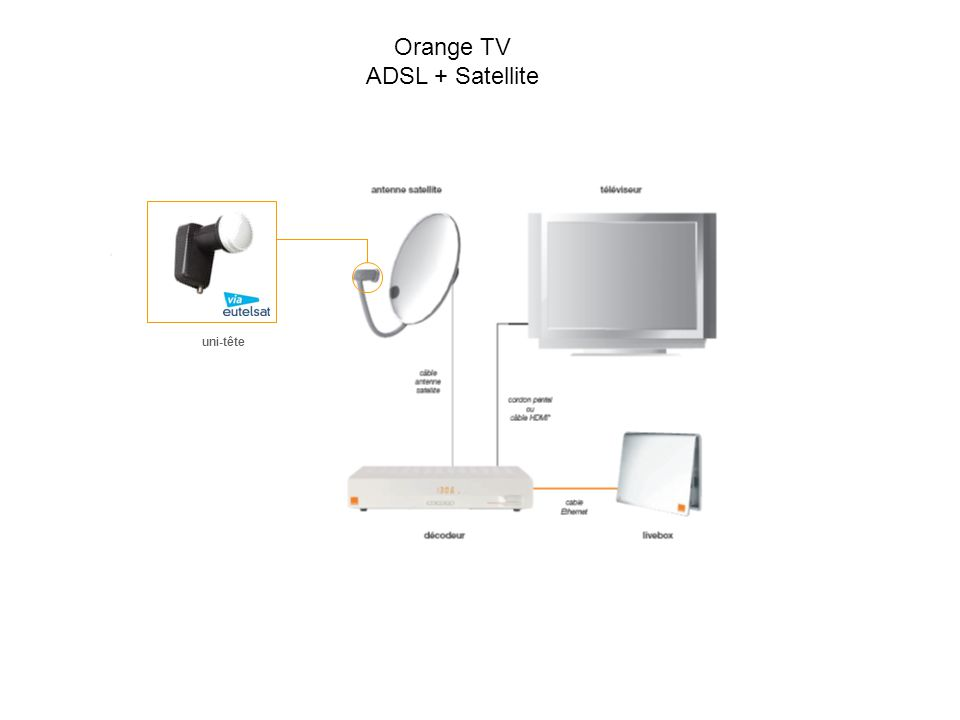 Orange TV ADSL + Satellite uni-tête