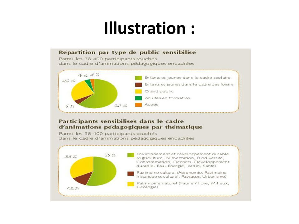 Illustration :