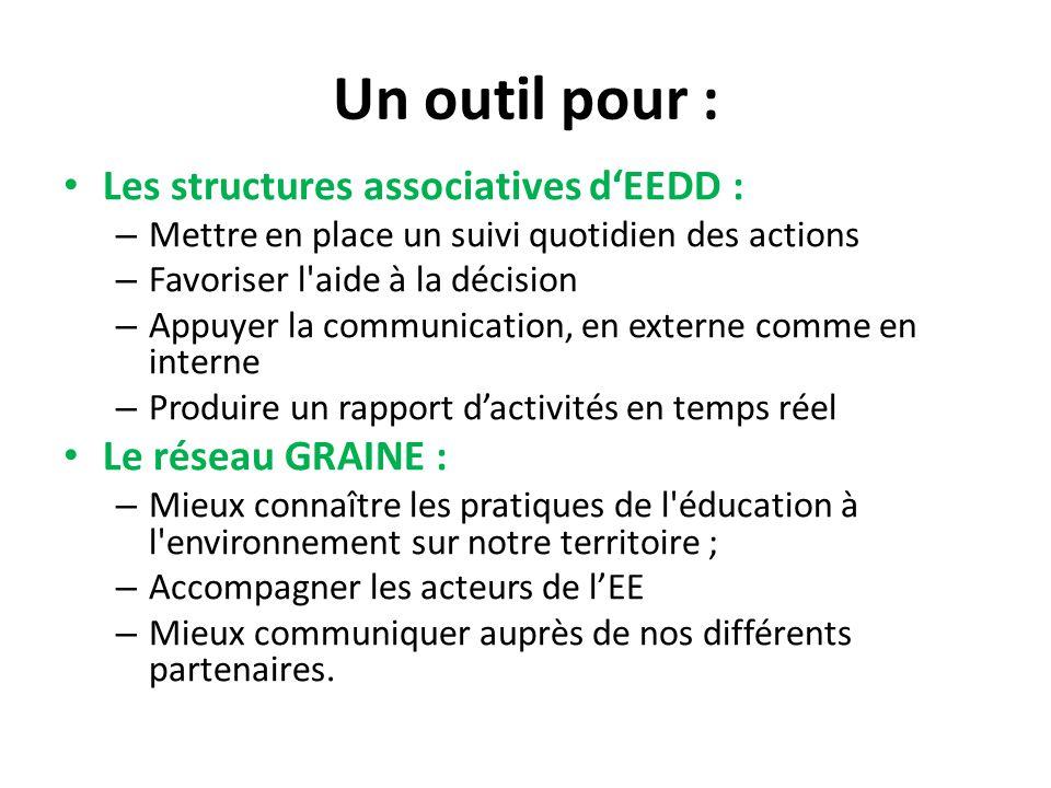 Un outil pour : Les structures associatives d'EEDD :