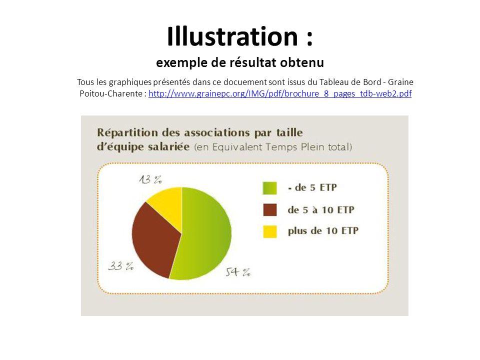 Illustration : exemple de résultat obtenu