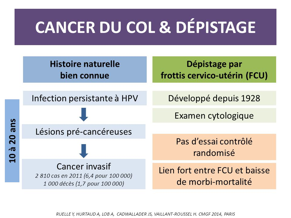 CANCER DU COL & dépistage