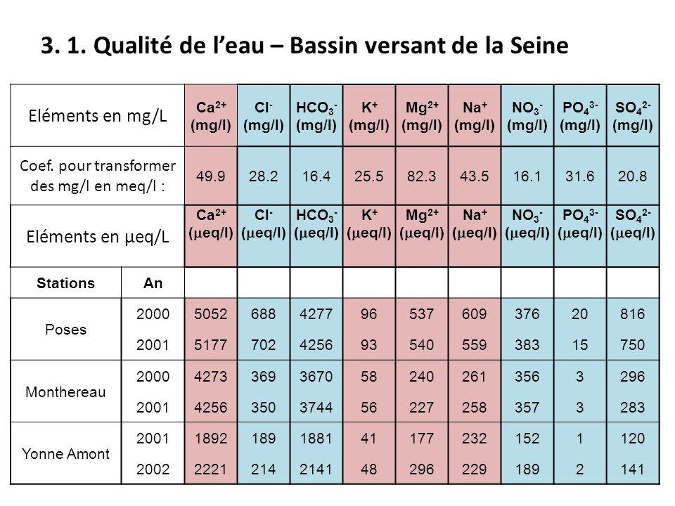 3. 1. Qualité de l'eau – Bassin versant de la Seine