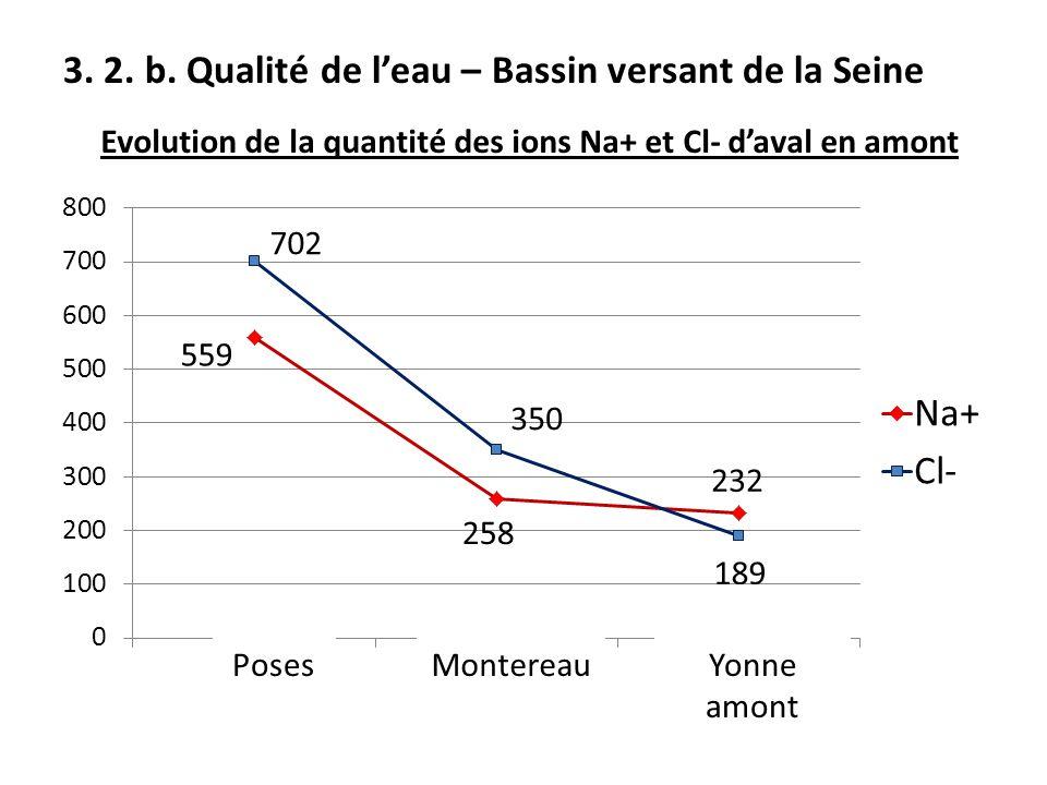 3. 2. b. Qualité de l'eau – Bassin versant de la Seine
