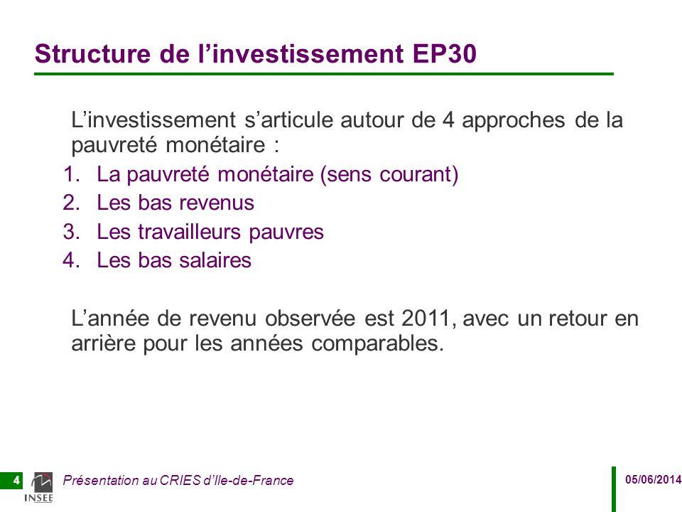 Structure de l'investissement EP30