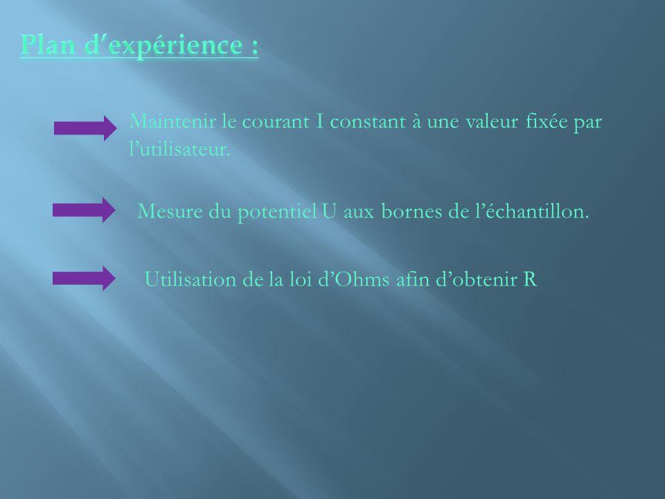 Plan d'expérience : Maintenir le courant I constant à une valeur fixée par l'utilisateur. Mesure du potentiel U aux bornes de l'échantillon.