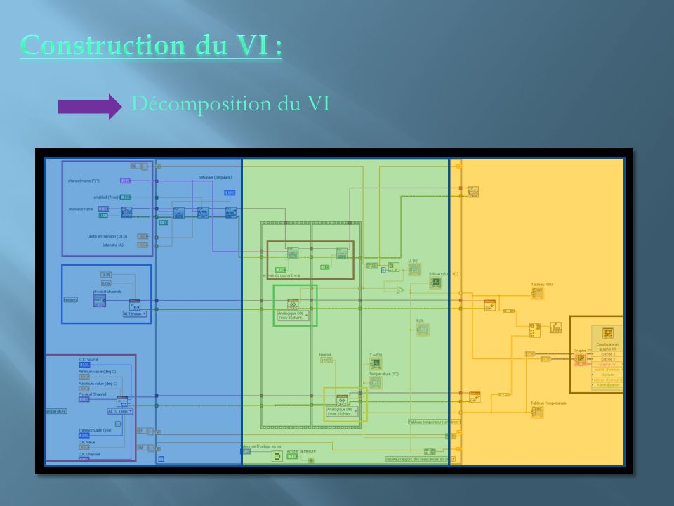 Construction du VI : Décomposition du VI