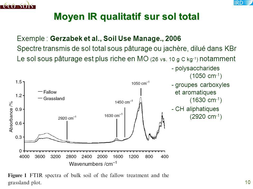 Moyen IR qualitatif sur sol total