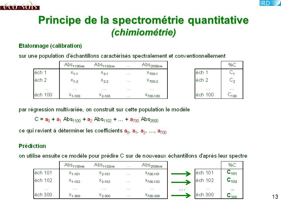 Principe de la spectrométrie quantitative (chimiométrie)