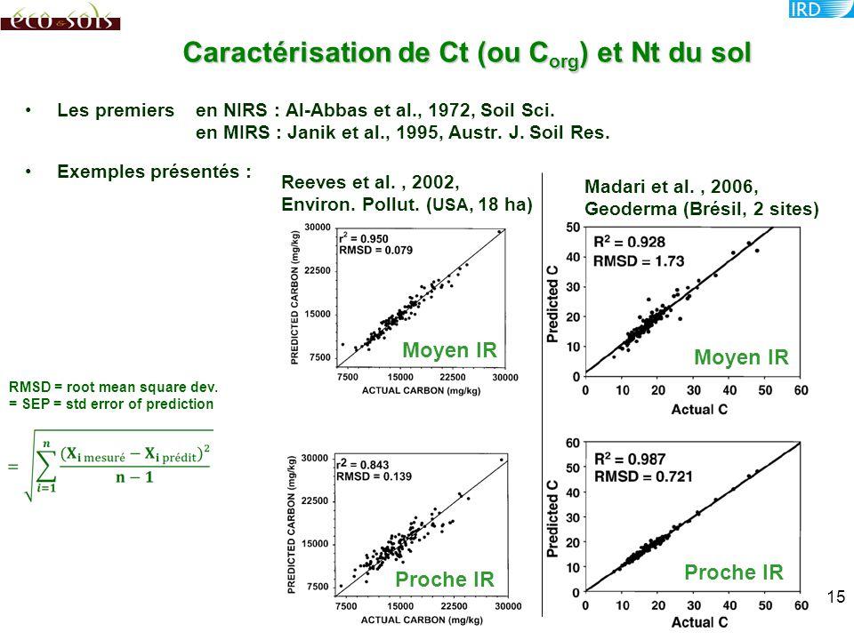 Caractérisation de Ct (ou Corg) et Nt du sol