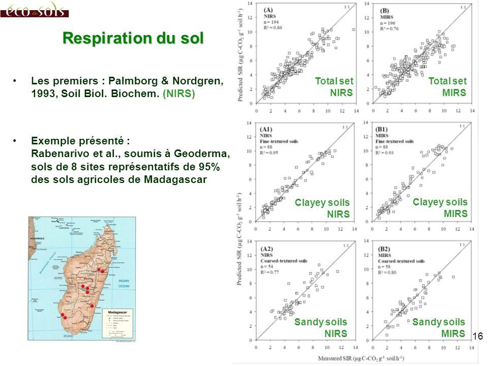 Respiration du sol Les premiers : Palmborg & Nordgren, 1993, Soil Biol. Biochem. (NIRS)