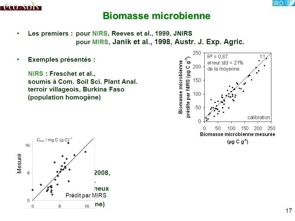 Biomasse microbienne Les premiers : pour NIRS, Reeves et al., 1999, JNIRS pour MIRS, Janik et al., 1998, Austr. J. Exp. Agric.