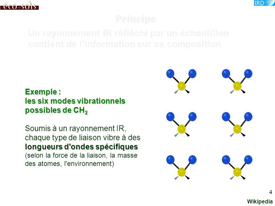 Principe Un rayonnement IR réfléchi par un échantillon contient de l information sur sa composition.