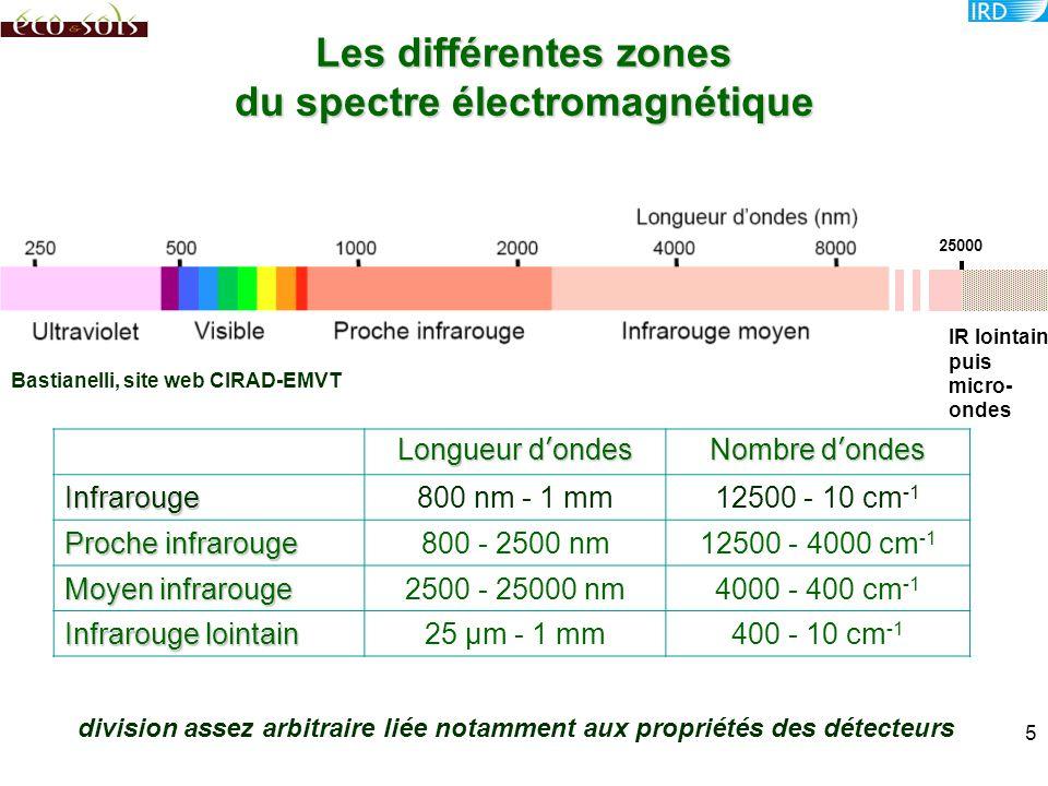 Les différentes zones du spectre électromagnétique