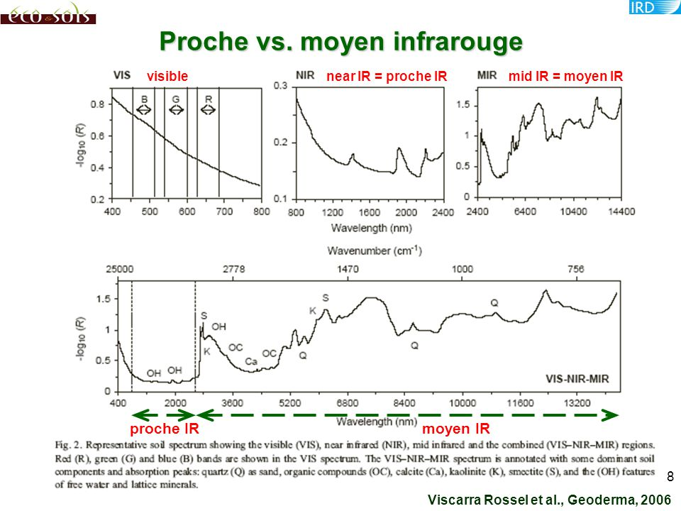 Proche vs. moyen infrarouge