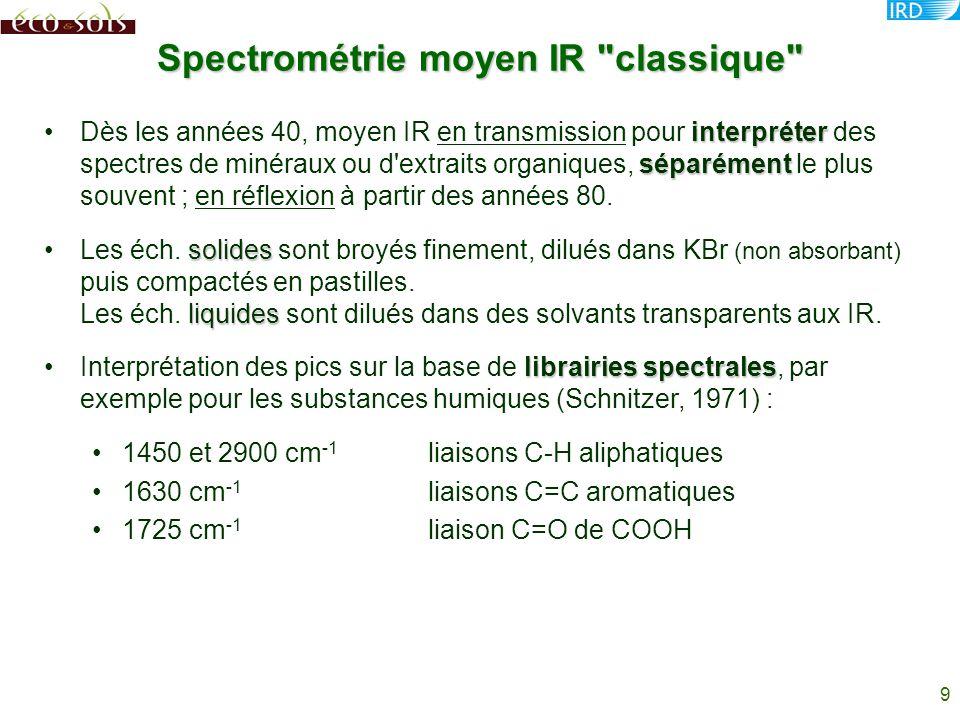Spectrométrie moyen IR classique