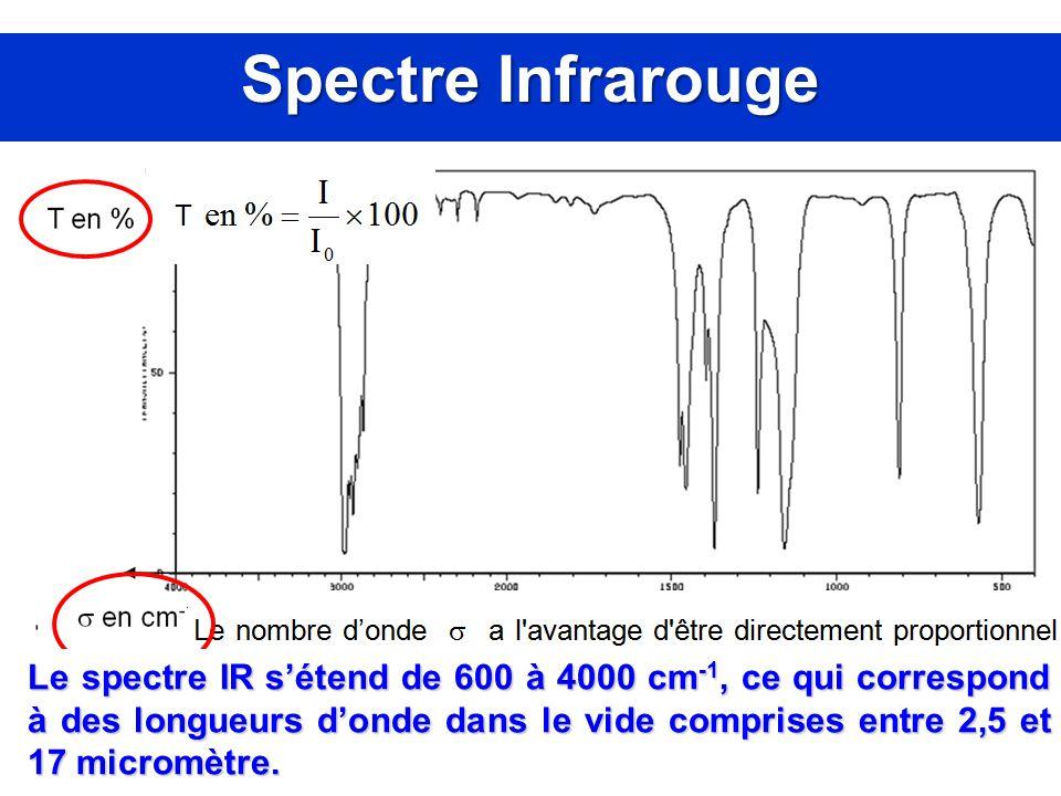 Spectre Infrarouge