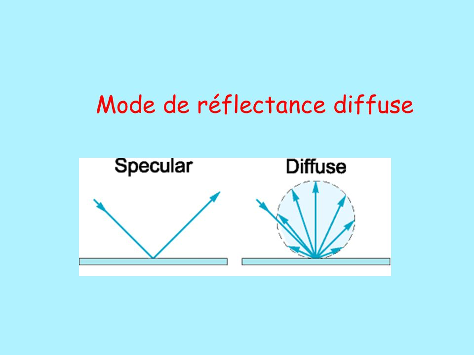 Mode de réflectance diffuse
