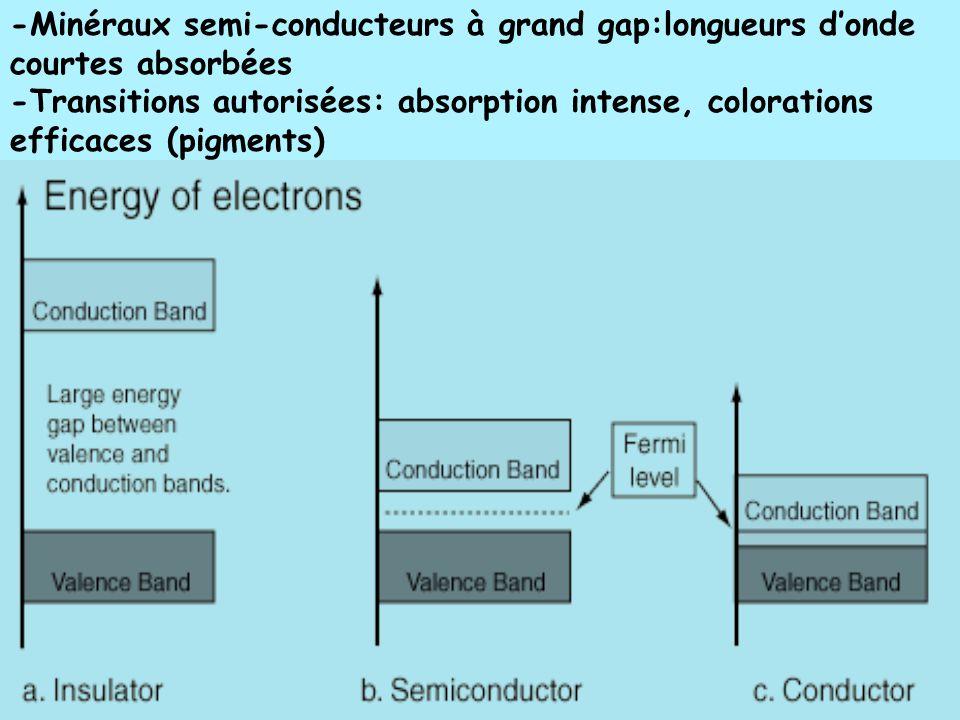 -Minéraux semi-conducteurs à grand gap:longueurs d'onde courtes absorbées
