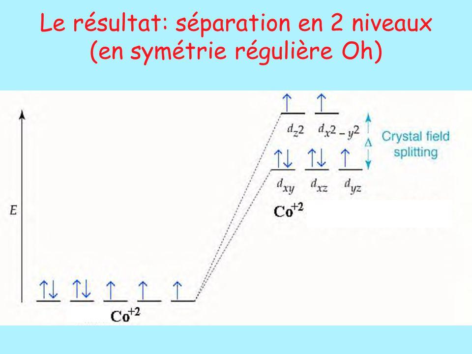 Le résultat: séparation en 2 niveaux (en symétrie régulière Oh)